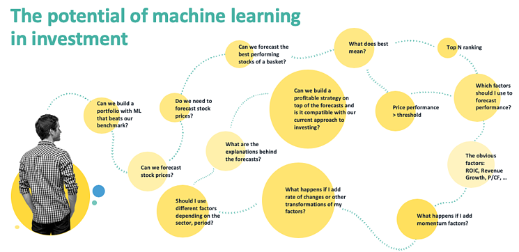 The potential of machine learning in investment