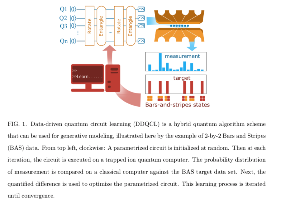 Quantum computing experiment set-up